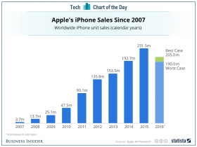 The Age of Apple is Over-It's become the new Microsoft.